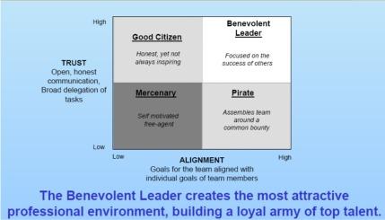 basic leadership styles